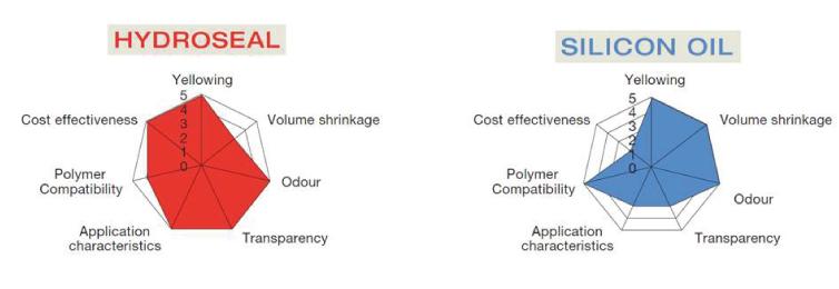 sealantshydroseal vs silicon