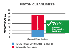 graphic_piston-cleanliness
