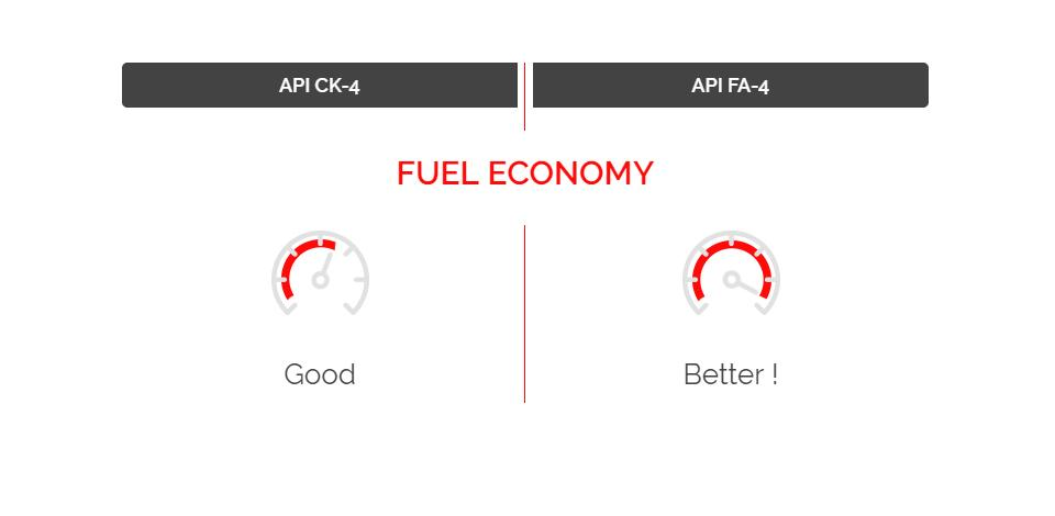 slider_ck-4_fa-4_fuel_economy